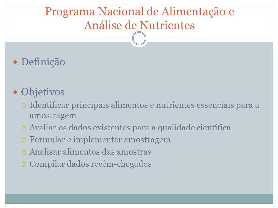 Programa Nacional de Alimentação e Análise de Nutrientes Definição Objetivos Identificar principais alimentos e nutrientes essenciais para a amostrage