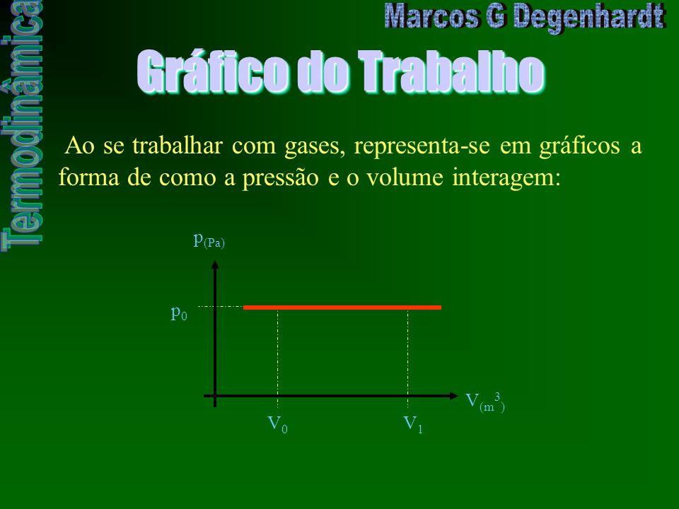 Gráfico do Trabalho Ao se trabalhar com gases, representa-se em gráficos a forma de como a pressão e o volume interagem: p0p0 V0V0 V1V1 V (m 3 ) p (Pa