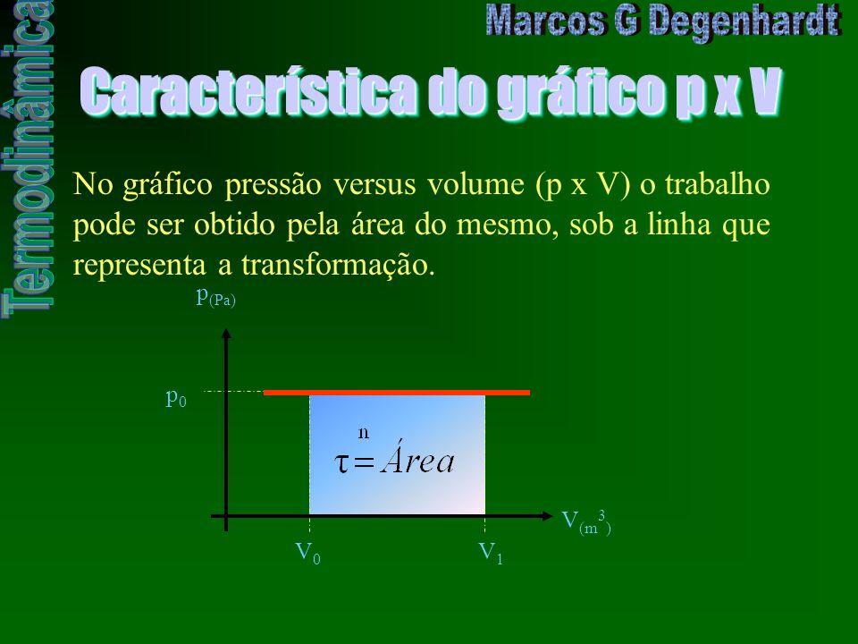 Característica do gráfico p x V No gráfico pressão versus volume (p x V) o trabalho pode ser obtido pela área do mesmo, sob a linha que representa a t