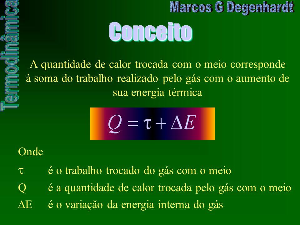 ConceitoConceito Onde é o trabalho trocado do gás com o meio Q é a quantidade de calor trocada pelo gás com o meio E é o variação da energia interna d