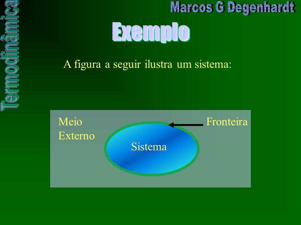 ExemploExemplo Meio Externo Sistema Fronteira A figura a seguir ilustra um sistema: