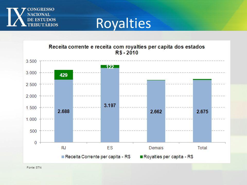 Royalties Fonte: STN