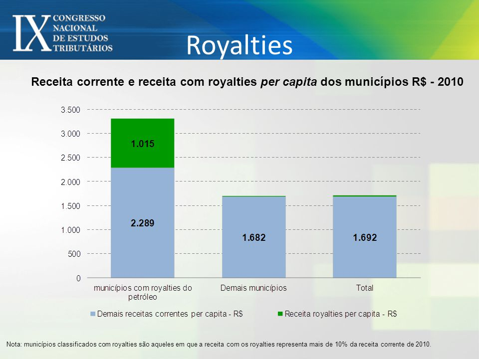 Royalties Receita corrente e receita com royalties per capita dos municípios R$ - 2010 Nota: municípios classificados com royalties são aqueles em que a receita com os royalties representa mais de 10% da receita corrente de 2010.