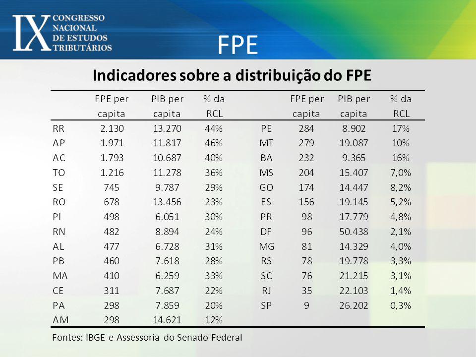 FPE Indicadores sobre a distribuição do FPE Fontes: IBGE e Assessoria do Senado Federal