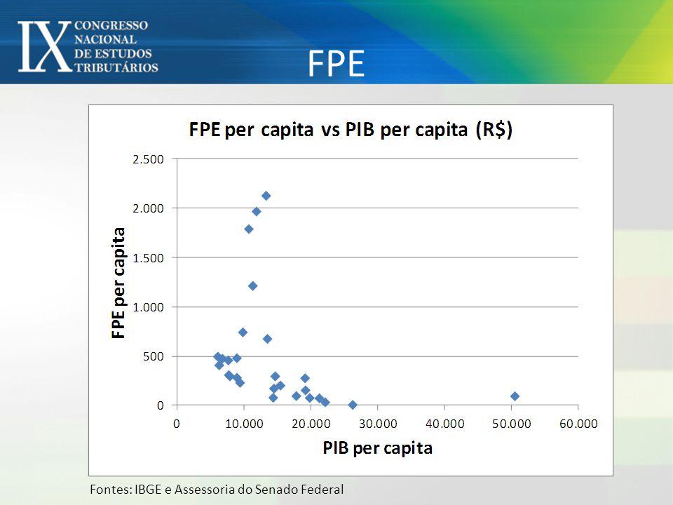 FPE Fontes: IBGE e Assessoria do Senado Federal