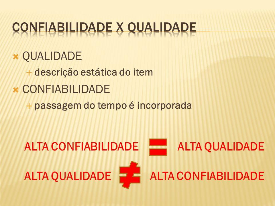QUALIDADE descrição estática do item CONFIABILIDADE passagem do tempo é incorporada ALTA CONFIABILIDADE ALTA QUALIDADE ALTA QUALIDADE ALTA CONFIABILIDADE