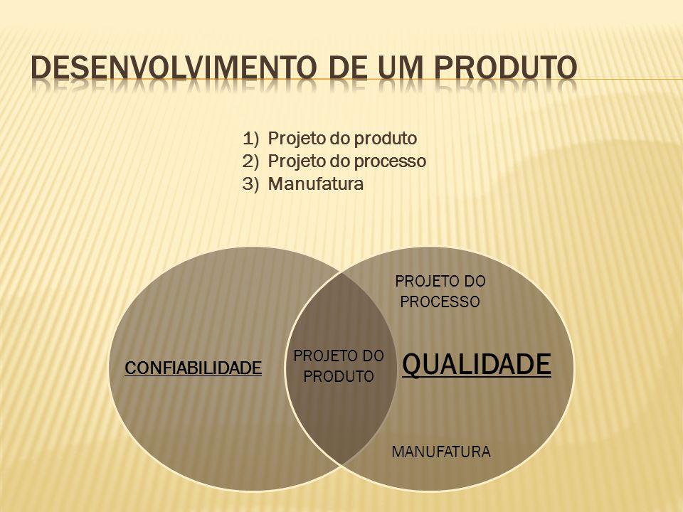 PROJETO DO PROCESSO MANUFATURA PROJETO DO PRODUTO QUALIDADE CONFIABILIDADE 1)Projeto do produto 2)Projeto do processo 3)Manufatura