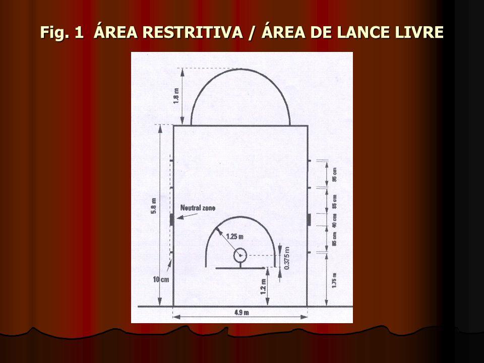 Fig. 1 ÁREA RESTRITIVA / ÁREA DE LANCE LIVRE