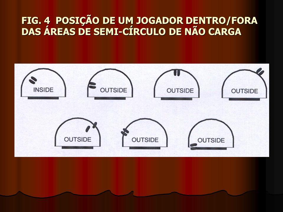 FIG. 4 POSIÇÃO DE UM JOGADOR DENTRO/FORA DAS ÁREAS DE SEMI-CÍRCULO DE NÃO CARGA