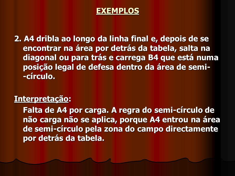 EXEMPLOS 2. A4 dribla ao longo da linha final e, depois de se encontrar na área por detrás da tabela, salta na diagonal ou para trás e carrega B4 que