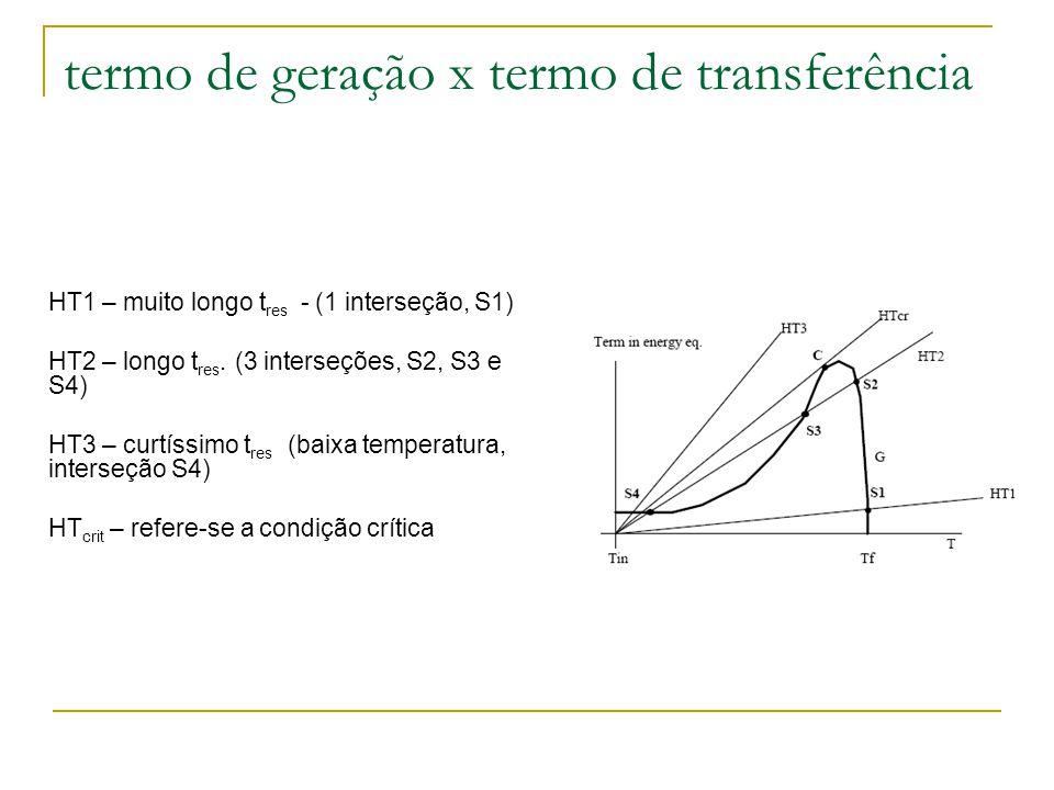HT1 – muito longo t res - (1 interseção, S1) HT2 – longo t res. (3 interseções, S2, S3 e S4) HT3 – curtíssimo t res (baixa temperatura, interseção S4)