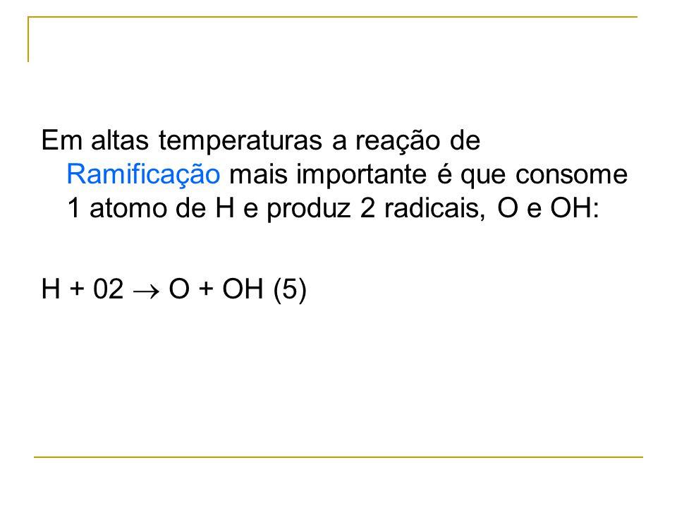 Em altas temperaturas a reação de Ramificação mais importante é que consome 1 atomo de H e produz 2 radicais, O e OH: H + 02 O + OH (5)