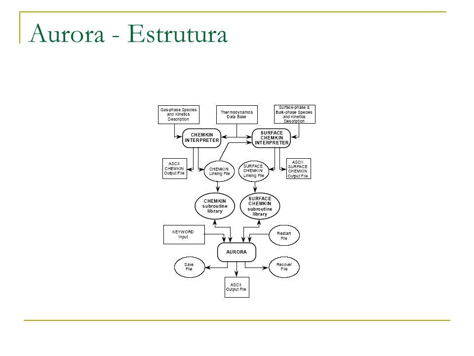 Aurora - Estrutura