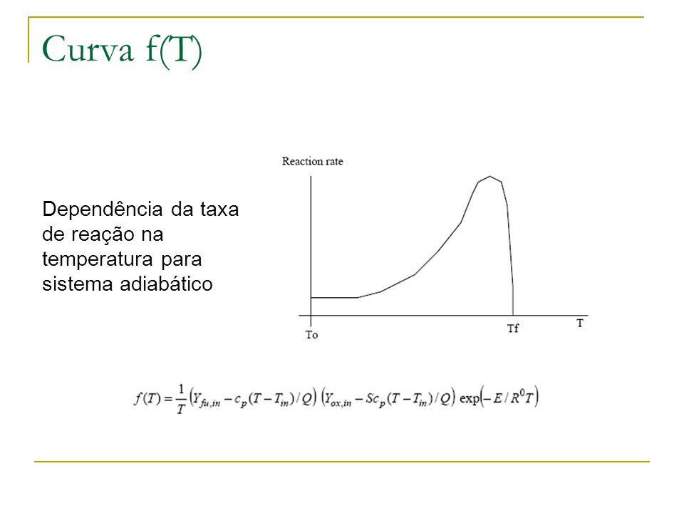 Geração x perdas Altas perdas de calor (transferência) (Curva L1), ponto A é a solução estável, equilíbrio entre a geração de calor e perdas e ignição não ocorre.