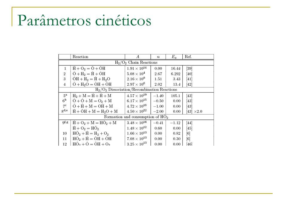 Parâmetros cinéticos