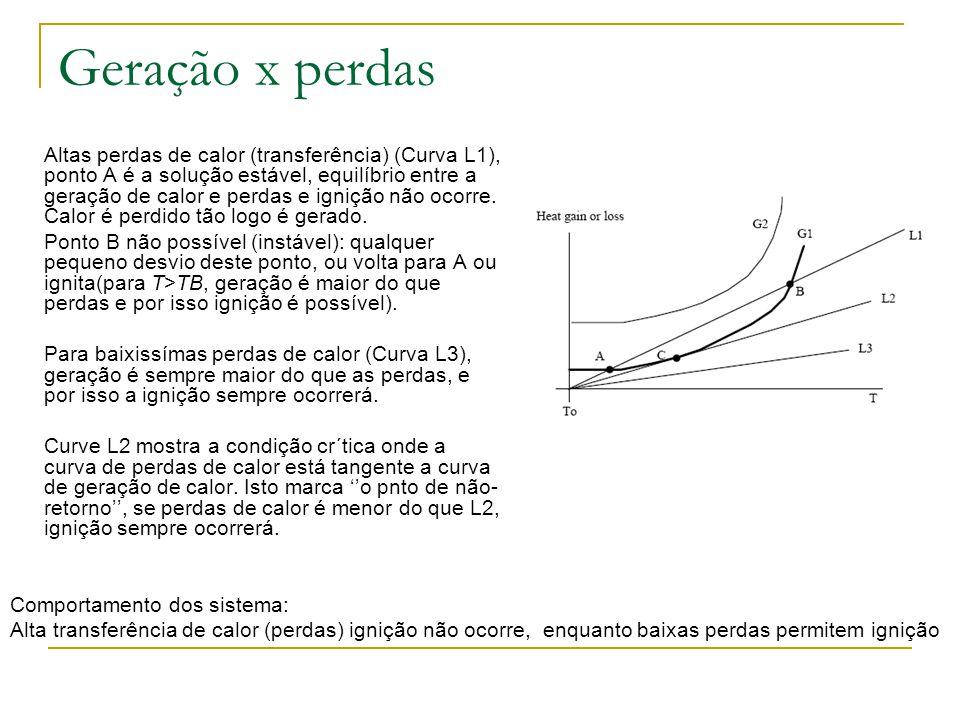 Geração x perdas Altas perdas de calor (transferência) (Curva L1), ponto A é a solução estável, equilíbrio entre a geração de calor e perdas e ignição