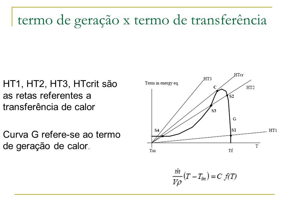 G parte de pequenos valores (Tin), pico próximo a Tf (temperatura adiabática) e cai para zero.