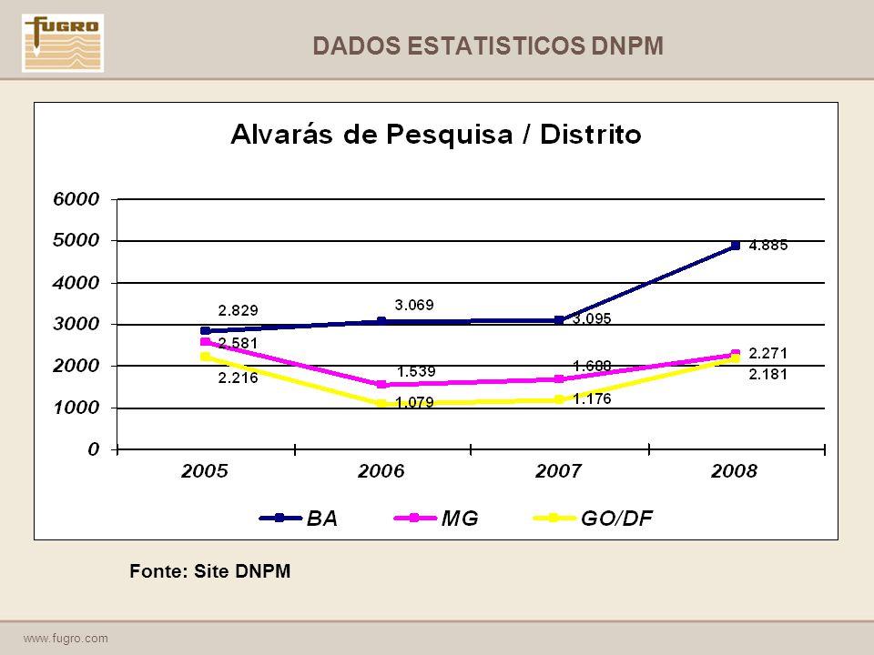 www.fugro.com DADOS ESTATISTICOS DNPM Fonte: Site DNPM