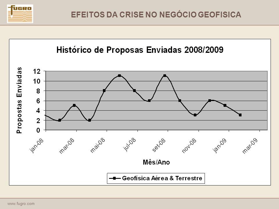 www.fugro.com EFEITOS DA CRISE NO NEGÓCIO GEOFISICA