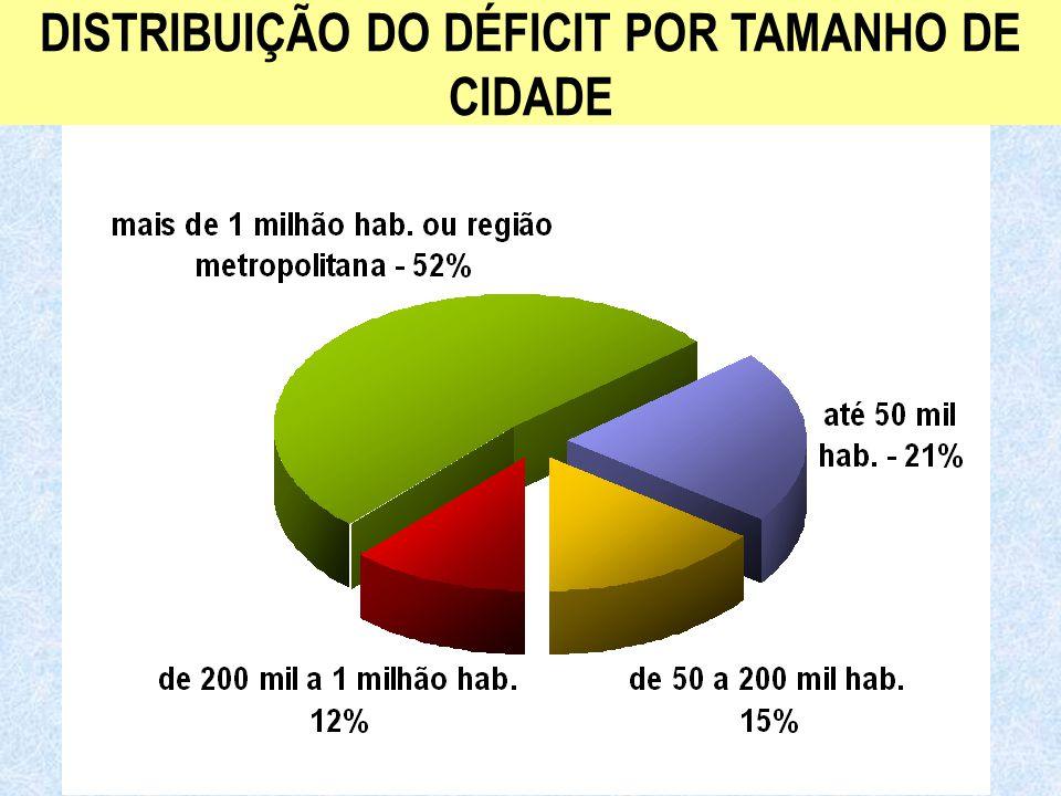 Ministério das Cidades Secretaria Nacional de Saneamento Ambiental DISTRIBUIÇÃO DO DÉFICIT POR TAMANHO DE CIDADE
