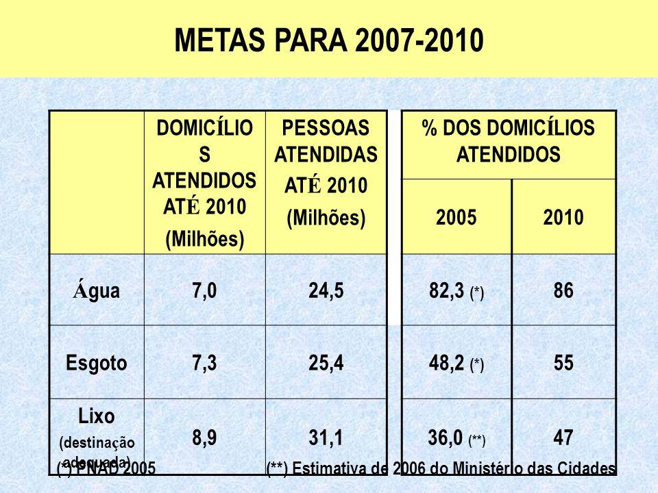 Ministério das Cidades Secretaria Nacional de Saneamento Ambiental DOMIC Í LIO S ATENDIDOS AT É 2010 (Milhões) PESSOAS ATENDIDAS AT É 2010 (Milhões) % DOS DOMIC Í LIOS ATENDIDOS 20052010 Á gua7,024,582,3 (*) 86 Esgoto7,325,448,2 (*) 55 Lixo (destina ç ão adequada) 8,931,136,0 (**) 47 METAS PARA 2007-2010 (*) PNAD 2005 (**) Estimativa de 2006 do Ministério das Cidades
