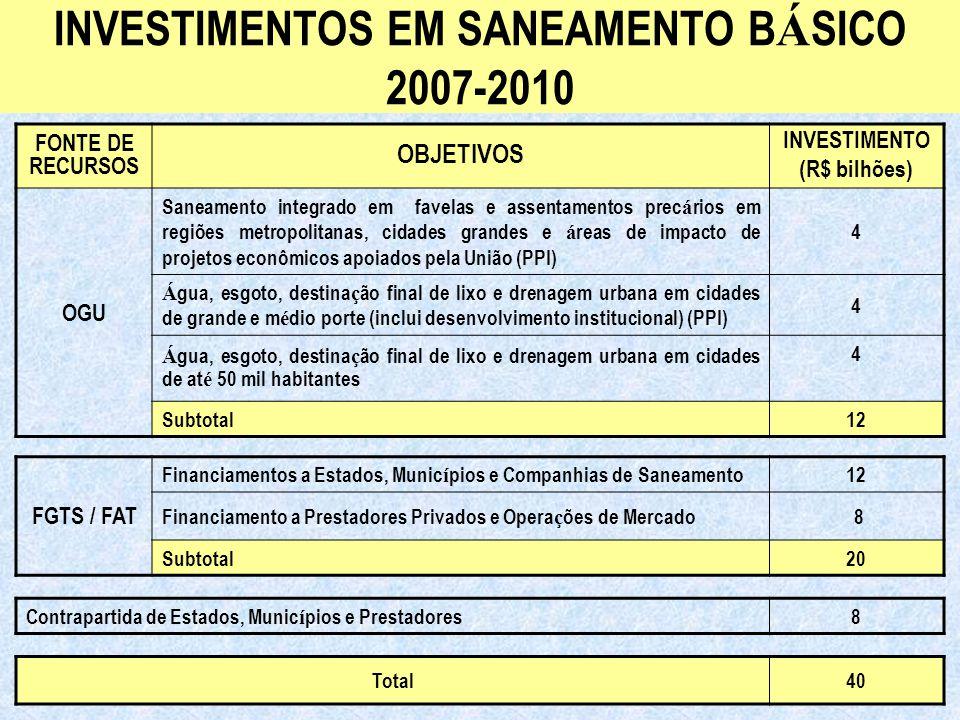 Ministério das Cidades Secretaria Nacional de Saneamento Ambiental INVESTIMENTOS EM SANEAMENTO B Á SICO 2007-2010 FONTE DE RECURSOS OBJETIVOS INVESTIMENTO (R$ bilhões) OGU Saneamento integrado em favelas e assentamentos prec á rios em regiões metropolitanas, cidades grandes e á reas de impacto de projetos econômicos apoiados pela União (PPI) 4 Á gua, esgoto, destina ç ão final de lixo e drenagem urbana em cidades de grande e m é dio porte (inclui desenvolvimento institucional) (PPI) 4 Á gua, esgoto, destina ç ão final de lixo e drenagem urbana em cidades de at é 50 mil habitantes 4 Subtotal12 FGTS / FAT Financiamentos a Estados, Munic í pios e Companhias de Saneamento12 Financiamento a Prestadores Privados e Opera ç ões de Mercado 8 Subtotal20 Contrapartida de Estados, Munic í pios e Prestadores8 Total40