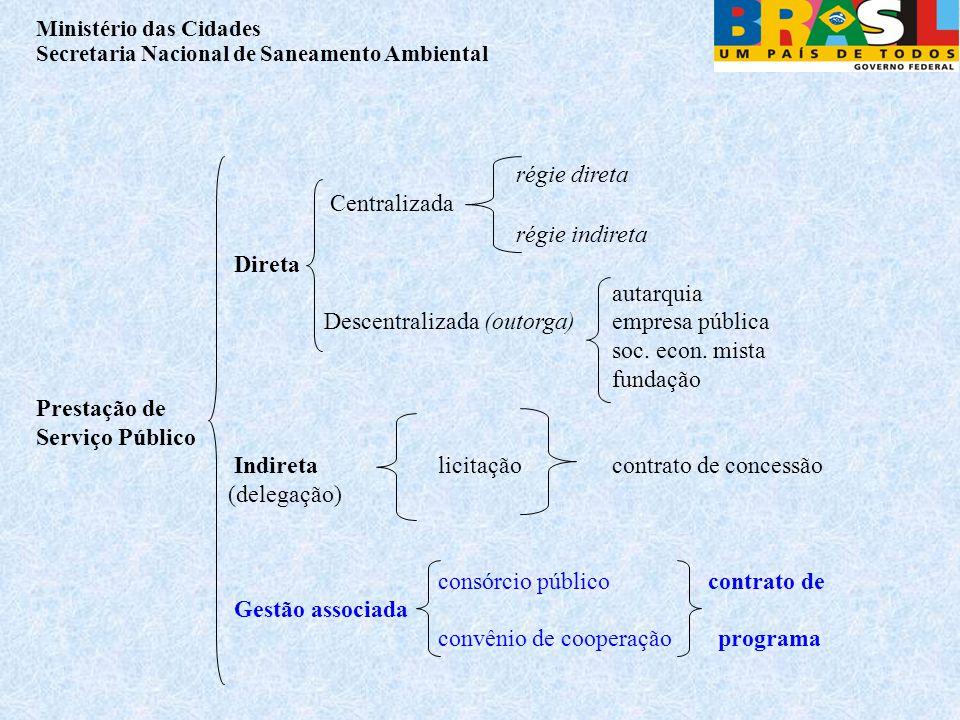 Ministério das Cidades Secretaria Nacional de Saneamento Ambiental régie direta Centralizada régie indireta Direta autarquia Descentralizada (outorga) empresa pública soc.