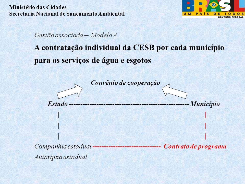 Ministério das Cidades Secretaria Nacional de Saneamento Ambiental Gestão associada – Modelo A A contratação individual da CESB por cada município para os serviços de água e esgotos Convênio de cooperação Estado ----------------------------------------------------- Município||| Companhia estadual ------------------------------ Contrato de programa Autarquia estadual