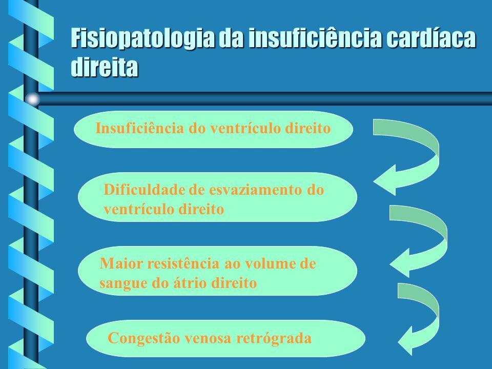 Fisiopatologia da insuficiência cardíaca direita Insuficiência do ventrículo direito Dificuldade de esvaziamento do ventrículo direito Maior resistênc