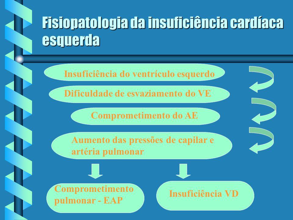 Fisiopatologia da insuficiência cardíaca esquerda Insuficiência do ventrículo esquerdo Dificuldade de esvaziamento do VE Comprometimento do AE Aumento das pressões de capilar e artéria pulmonar Comprometimento pulmonar - EAP Insuficiência VD
