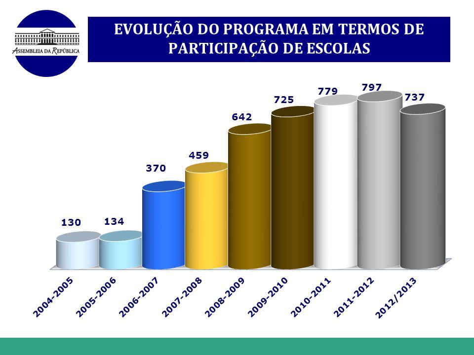 www.themegallery.com Hot Tip EVOLUÇÃO DO PROGRAMA EM TERMOS DE PARTICIPAÇÃO DE ESCOLAS