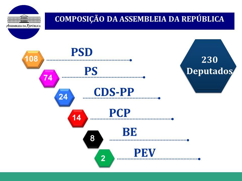 www.themegallery.com PSD 108 PS 74 CDS-PP 24 PCP 14 COMPOSIÇÃO DA ASSEMBLEIA DA REPÚBLICA 2 2 2 2 BE PEV 230 Deputados