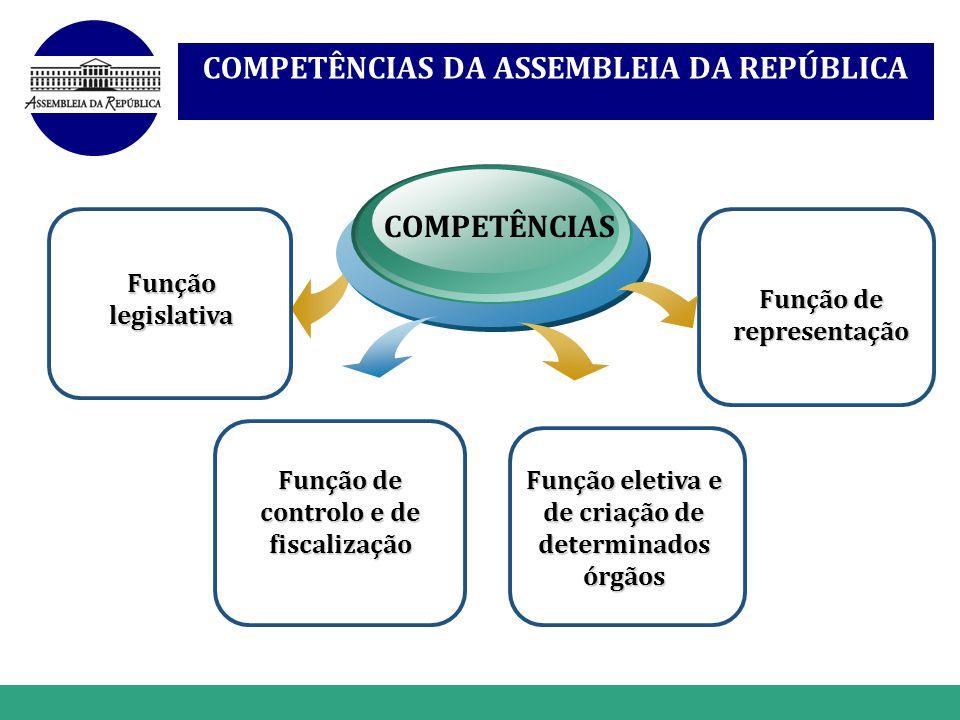 www.themegallery.com COMPETÊNCIAS DA ASSEMBLEIA DA REPÚBLICA Função legislativa COMPETÊNCIAS Função de representação Função eletiva e de criação de de