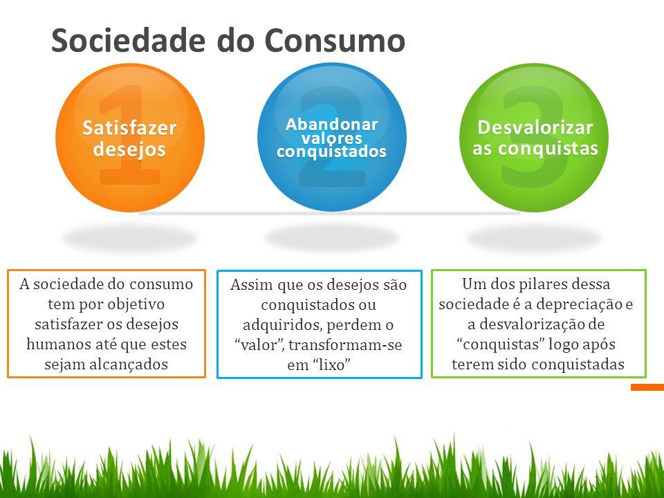 Sociedade do Consumo 1 Satisfazer desejos 2 Abandonar valores conquistados 3 Desvalorizar as conquistas A sociedade do consumo tem por objetivo satisf