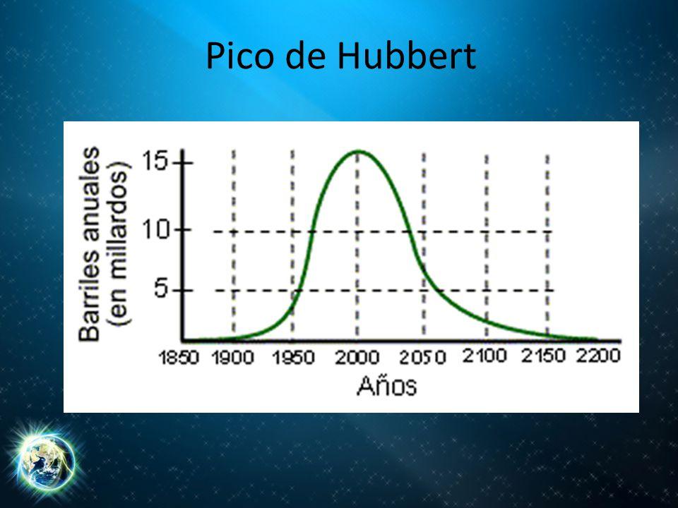 Pico de Hubbert