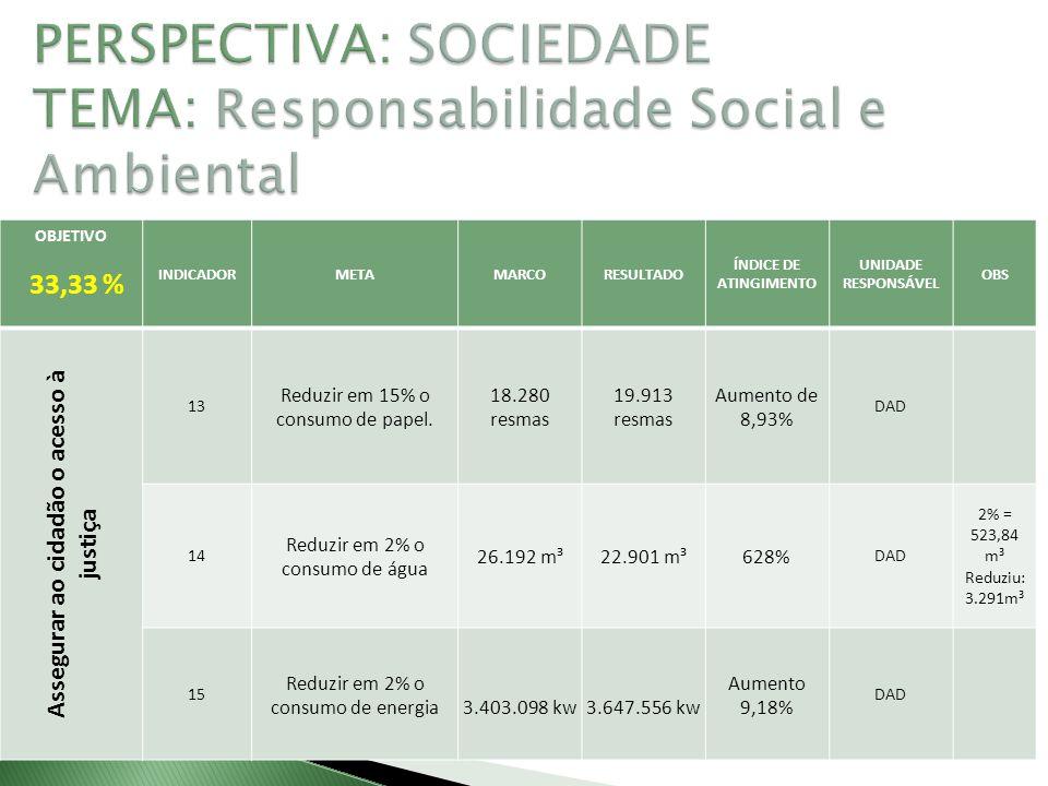 OBJETIVO 33,33 % INDICADORMETAMARCORESULTADO ÍNDICE DE ATINGIMENTO UNIDADE RESPONSÁVEL OBS Assegurar ao cidadão o acesso à justiça 13 Reduzir em 15% o consumo de papel.