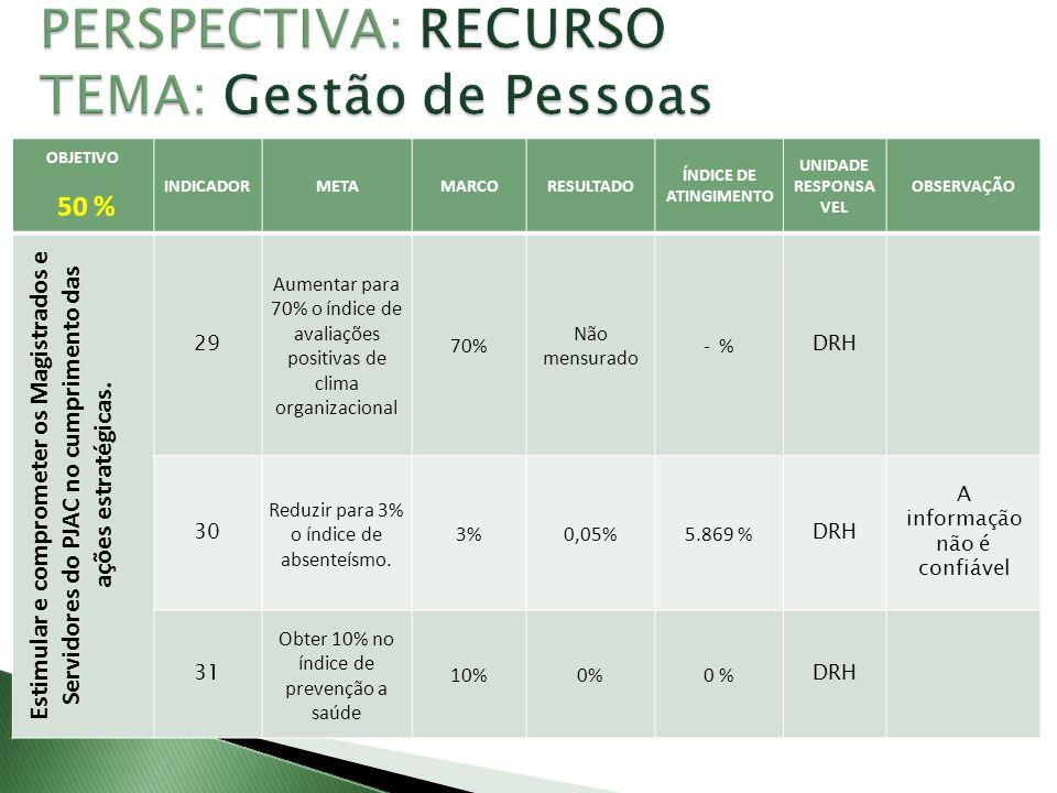 OBJETIVO 50 % INDICADORMETAMARCORESULTADO ÍNDICE DE ATINGIMENTO UNIDADE RESPONSÁVEL OBSERVAÇÃO Revitalizar os recursos internos para prestação de serviços do PJAC 32 Aumentar para 60% o índice de capacitação 60%61,16%102 % DRH 33 Atender 70% dos itens do plano nacional 70%-- % DRH CNJ não publicou.