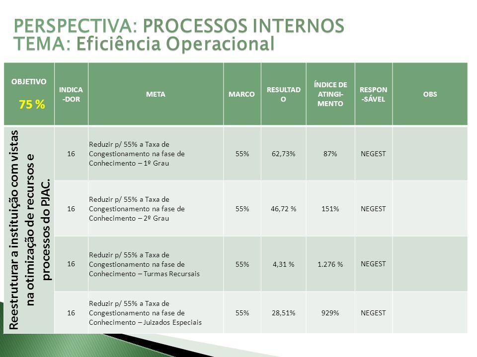 OBJETIVO 75 % INDICA -DOR METAMARCO RESULTAD O ÍNDICE DE ATINGI- MENTO RESPON -SÁVEL OBS Reestruturar a instituição com vistas na otimização de recursos e processos do PJAC.