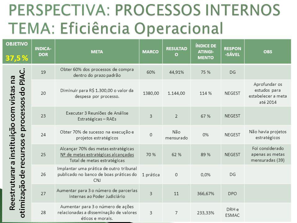 OBJETIVO 37,5 % INDICA- DOR METAMARCO RESULTAD O ÍNDICE DE ATINGI- MENTO RESPON -SÁVEL OBS Reestruturar a instituição com vistas na otimização de recursos e processos do PJAC.