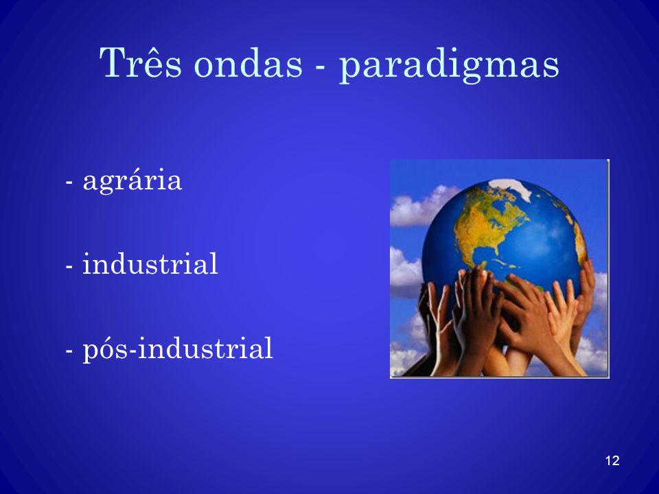 Três ondas - paradigmas - agrária - industrial - pós-industrial 12