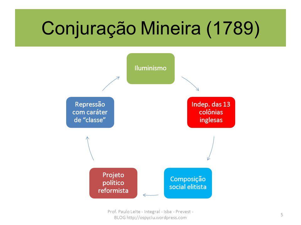 Conjuração Mineira (1789) Iluminismo Indep. das 13 colônias inglesas Composição social elitista Projeto político reformista Repressão com caráter de c