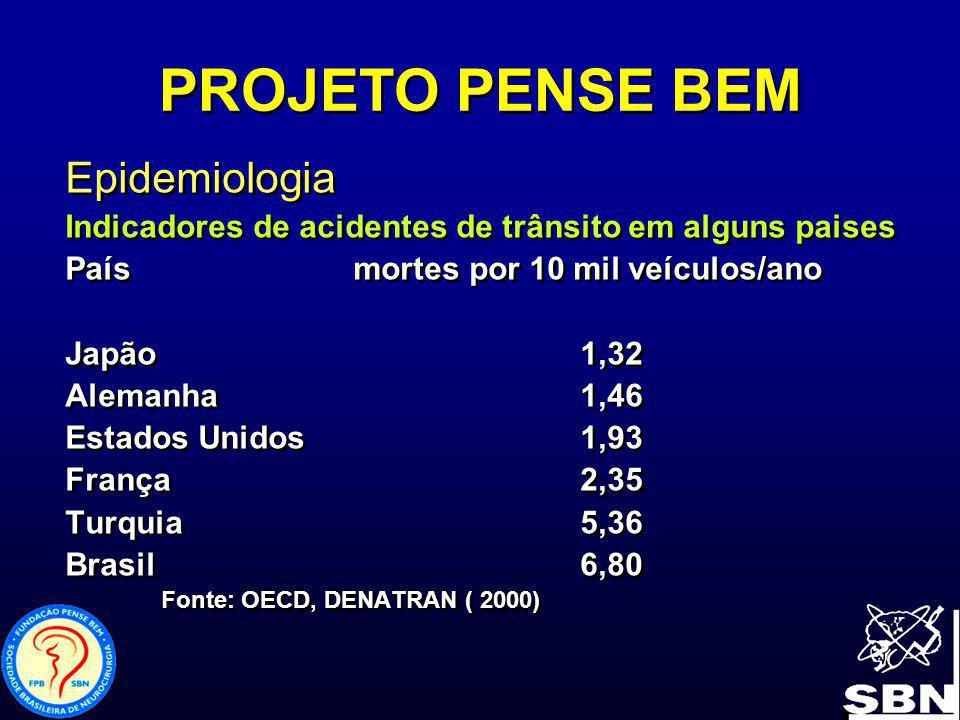 PROJETO PENSE BEM Indicadores de Acidentes de trânsito para o Brasil de 1961 a 2000 AnoN de N° de Mortes/10 milMortes por MortesFeridosveículos100 mil hab 1961 3.35623.358 53,6 4,6 1971 10.692 124.283 34,4 11,1 1981 19.782 243.001 17,0 15,9 1991 23.332 248.885 11,3 15,1 2002 18.877 358.762 6,2 11,8 Fonte : Denatram ( 2002) Indicadores de Acidentes de trânsito para o Brasil de 1961 a 2000 AnoN de N° de Mortes/10 milMortes por MortesFeridosveículos100 mil hab 1961 3.35623.358 53,6 4,6 1971 10.692 124.283 34,4 11,1 1981 19.782 243.001 17,0 15,9 1991 23.332 248.885 11,3 15,1 2002 18.877 358.762 6,2 11,8 Fonte : Denatram ( 2002)
