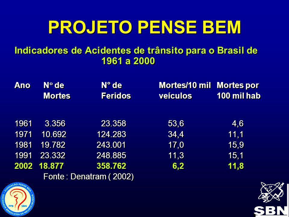 PROJETO PENSE BEM Indicadores de Acidentes de trânsito para o Brasil de 1961 a 2000 AnoN de N° de Mortes/10 milMortes por MortesFeridosveículos100 mil
