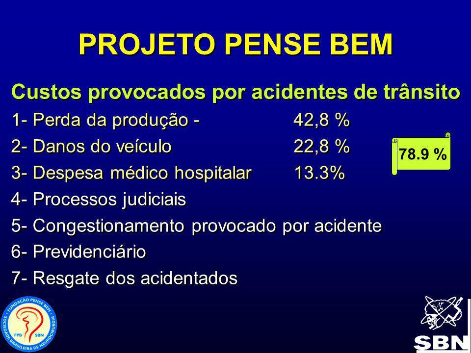 PROJETO PENSE BEM Custos provocados por acidentes de trânsito 1- Perda da produção - 42,8 % 2- Danos do veículo22,8 % 3- Despesa médico hospitalar13.3