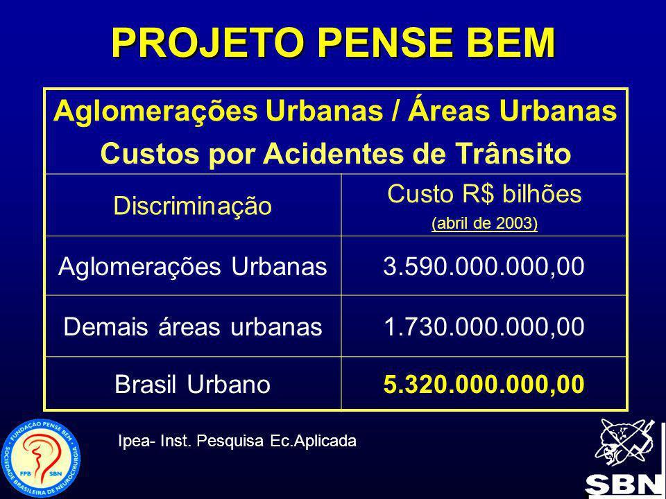 Aglomerações Urbanas / Áreas Urbanas Custos por Acidentes de Trânsito Discriminação Custo R$ bilhões (abril de 2003) Aglomerações Urbanas3.590.000.000