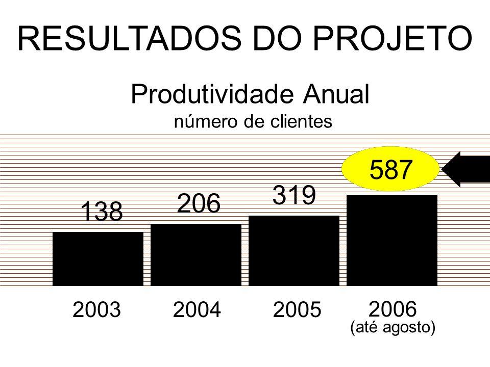 RESULTADOS DO PROJETO Produtividade Anual número de clientes 138 206 319 587 587 200320042005 2006 (até agosto)