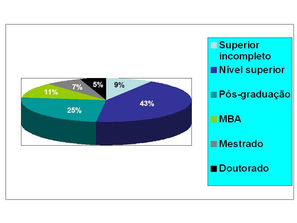 43% 9% 25% 11% 5% 7% A FORMAÇÃO DOS EMPRESÁRIOS Fonte: Instituto Pró Marketing