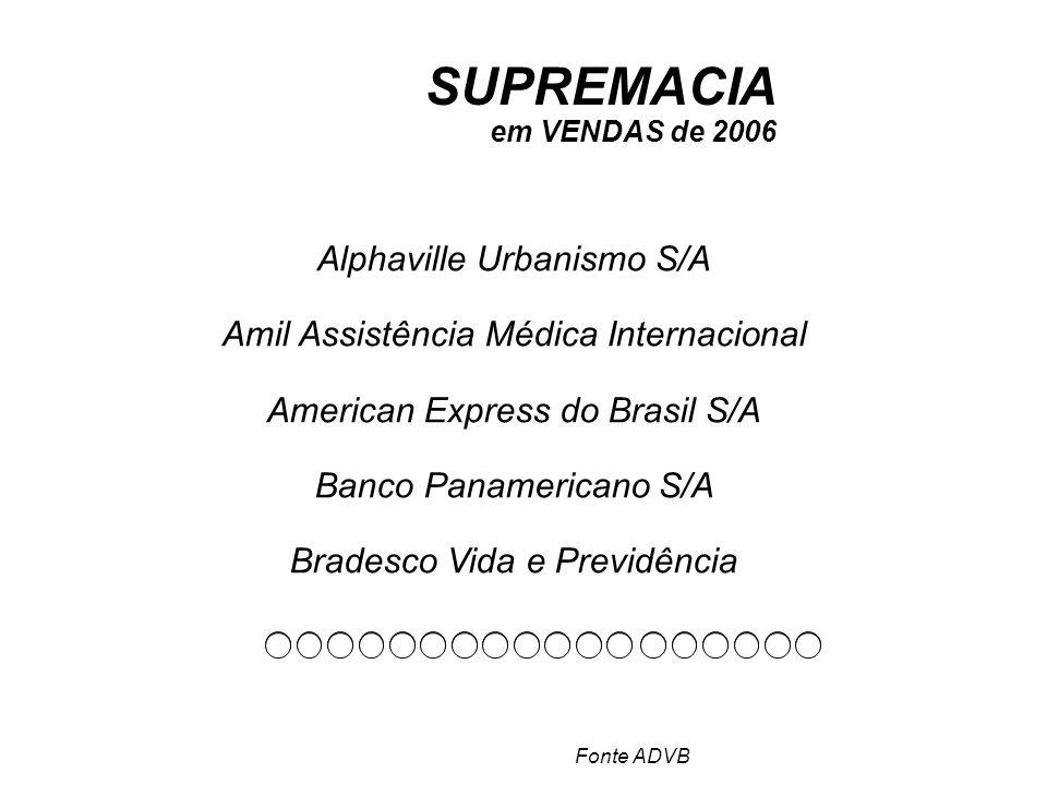SUPREMACIA em VENDAS de 2006 Alphaville Urbanismo S/A Amil Assistência Médica Internacional American Express do Brasil S/A Banco Panamericano S/A Bradesco Vida e Previdência Fonte ADVB