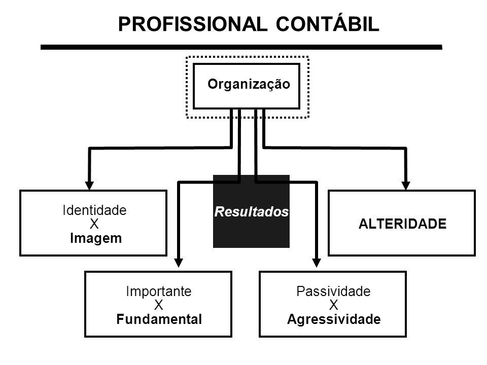 PROFISSIONAL CONTÁBIL Identidade X Imagem ALTERIDADE Passividade X Agressividade Importante X Fundamental Organização Resultados