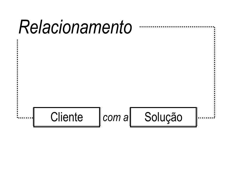Relacionamento SoluçãoCliente com a